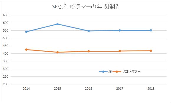 SEとプログラマーの年収推移